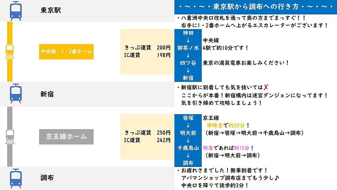東京駅 調布駅 簡易説明
